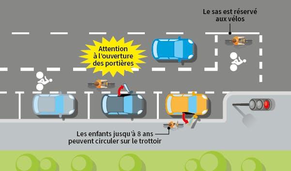 Schéma montrant les règles à suivre au niveau des sas cyclistes