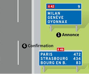 panneaux d'annonce et de confirmation pour sortie d'autoroute avec affectation des voies