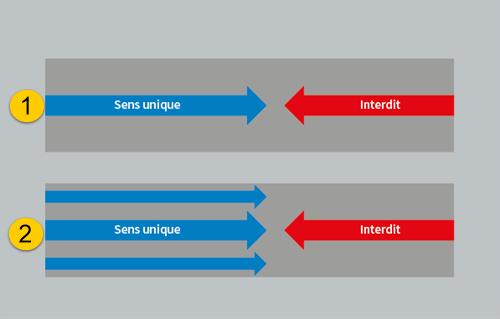schéma visuel du sens de circulation