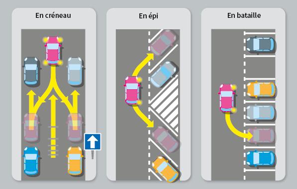 Différentes manoeuvres pouvant être réalisées le jour du permis