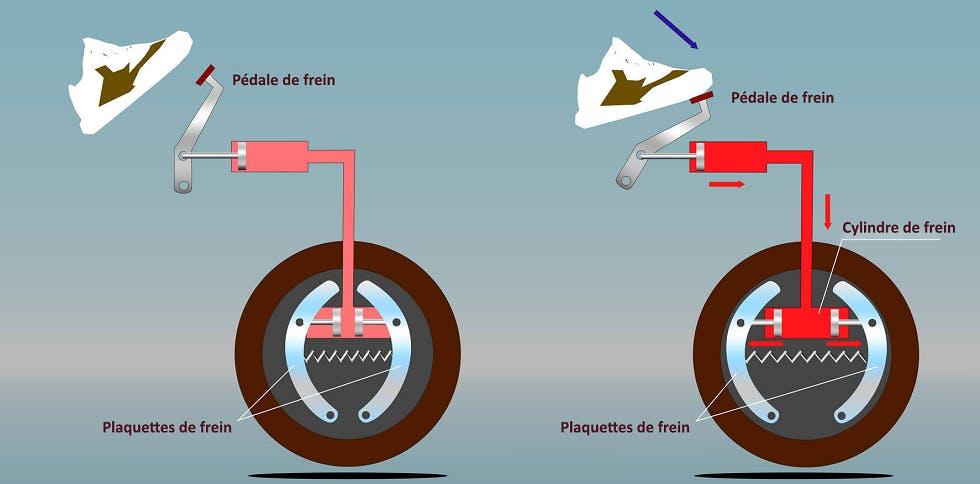 Illustration montrant le fonctionnement du systeme de freinage