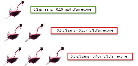 Quantite d'alcool dans le sang en fonction du nombre de verres bus et equivalent en mg/L d'air expires.
