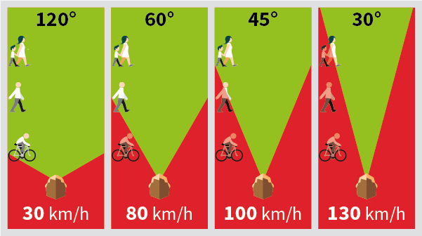 Schéma représentant la modification du champ de vision en fonction de la vitesse.