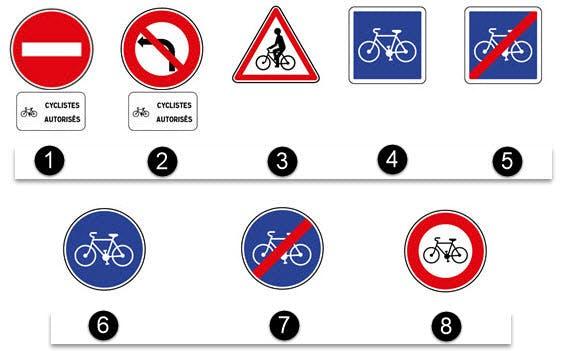 Schema montrant les differents panneaux a destination des cyclistes.
