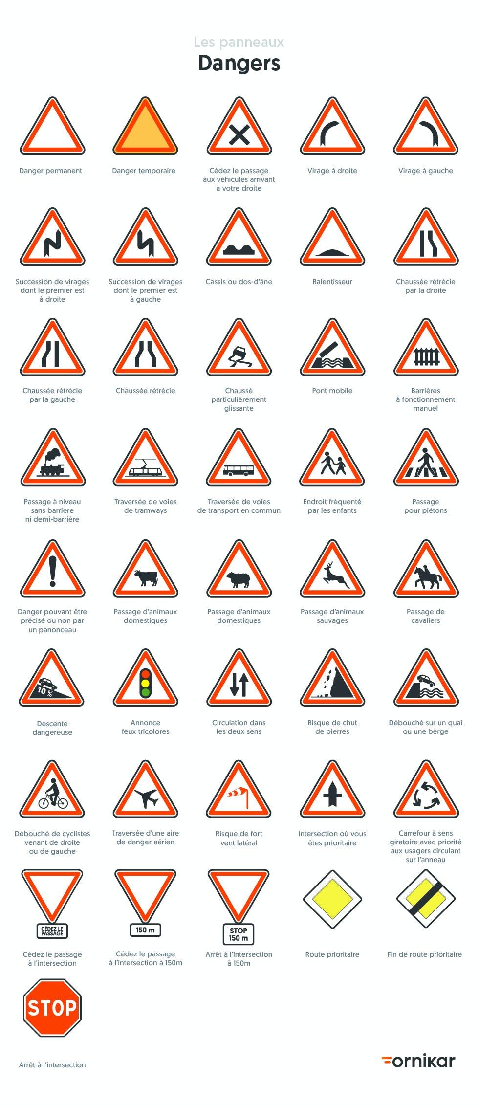 Planche panneau : tous les panneaux de danger
