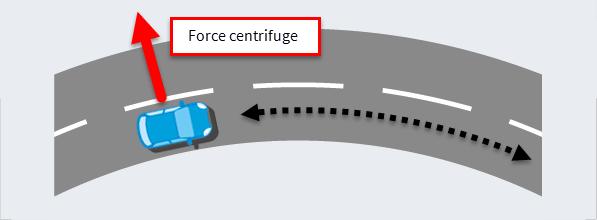 Schéma représentant les effets de la force centrifuge
