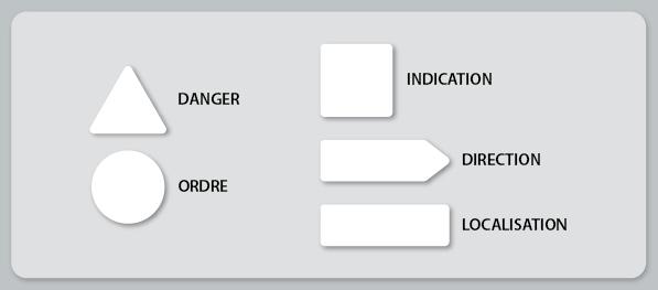 Formes de panneaux de signalisation du code
