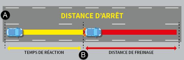 Schéma ajoutant le temps de réaction à la distance de freinage.
