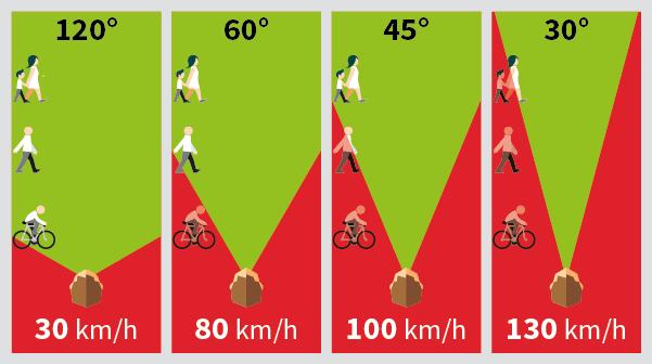 Schema representant la largeur du champ de vision en fonction de la vitesse