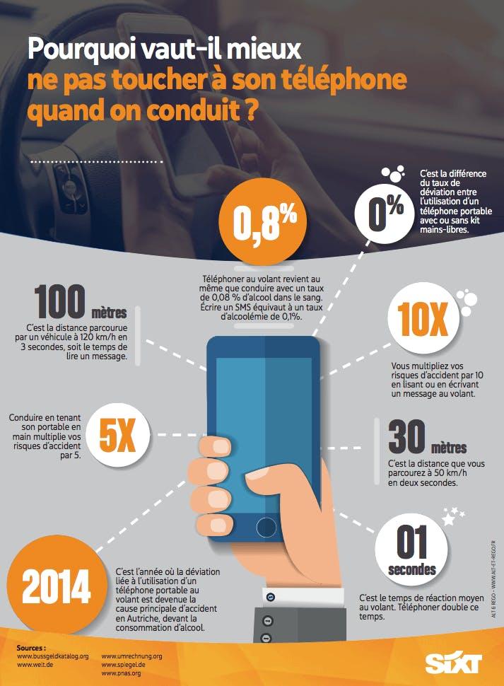 Infographie réalisée par Sixt sur l'impact de l'usage du téléphone au volant