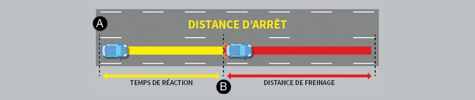 La distance d'arrêt des automobiles