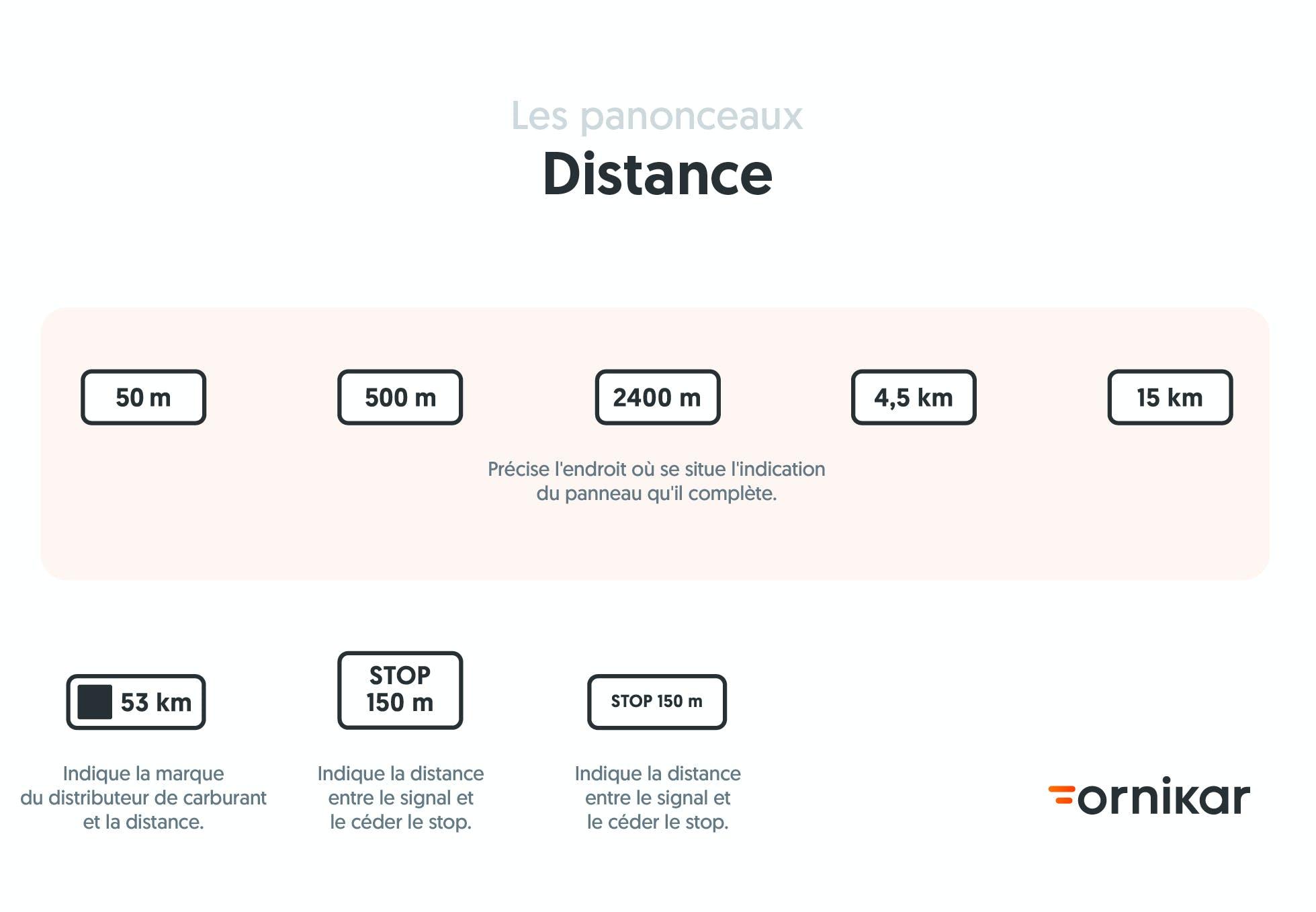Les differents panonceaux de distance