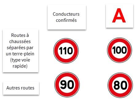 Limitation de vitesse sur routes et voies rapides