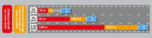 Les différentes distances de freinage sur route seiche ou sur route mouillée