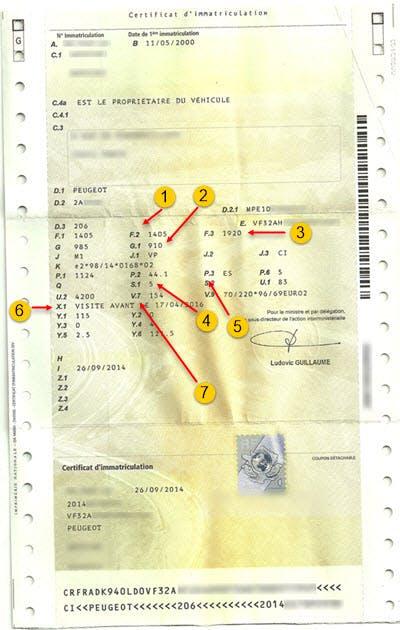 Composants du certificat d'immatriculation.