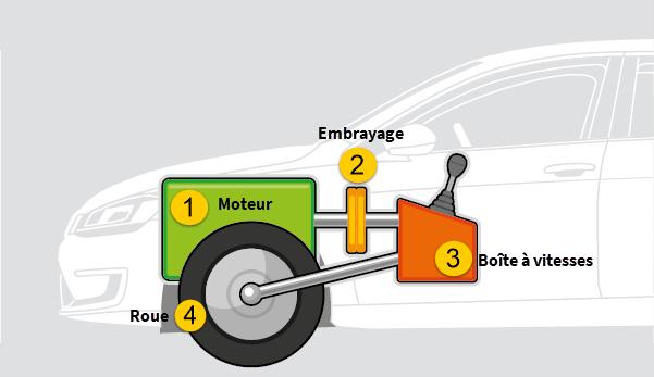 Schéma représentant un moteur et son focntionnement