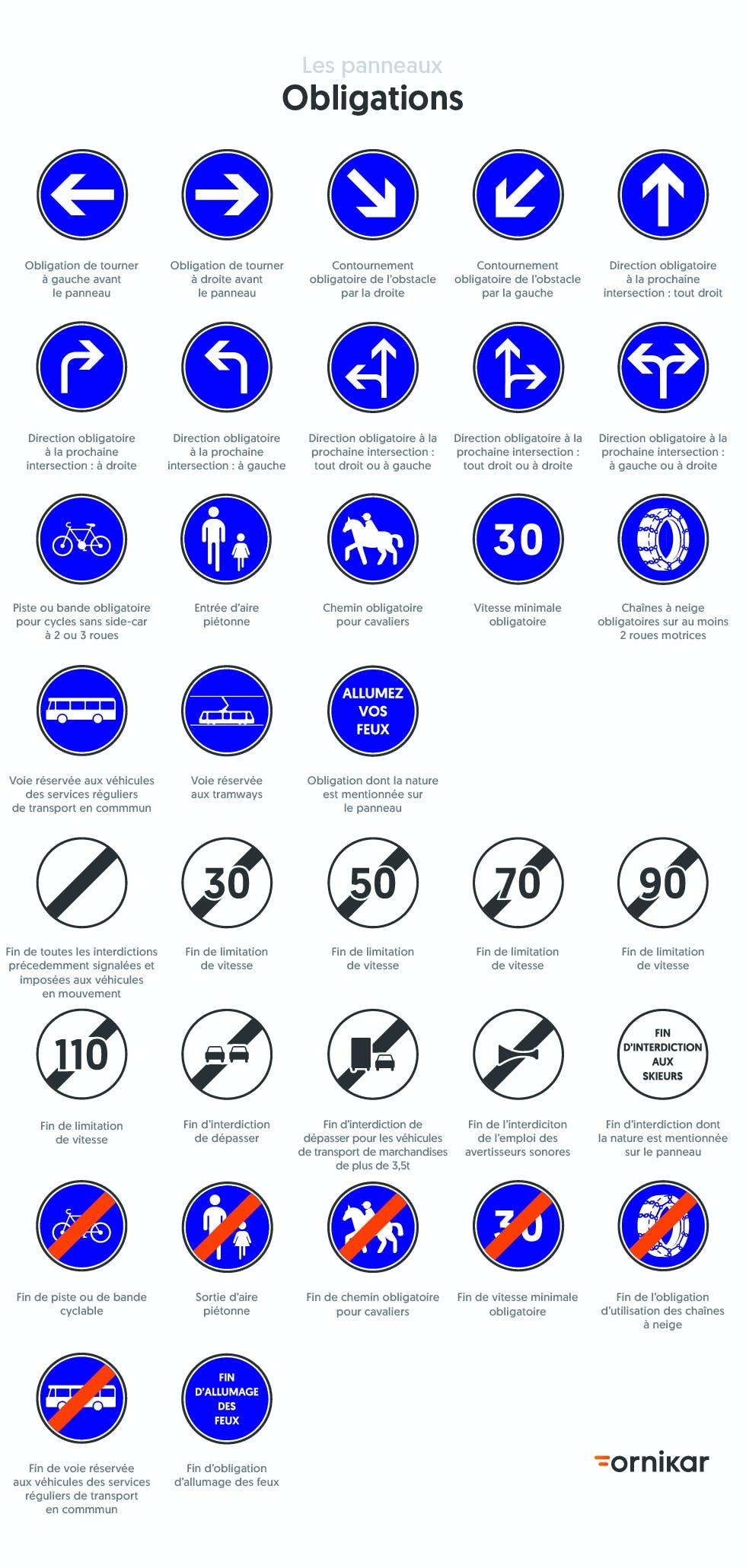 Tous les panneaux d'obligation du Code de la route