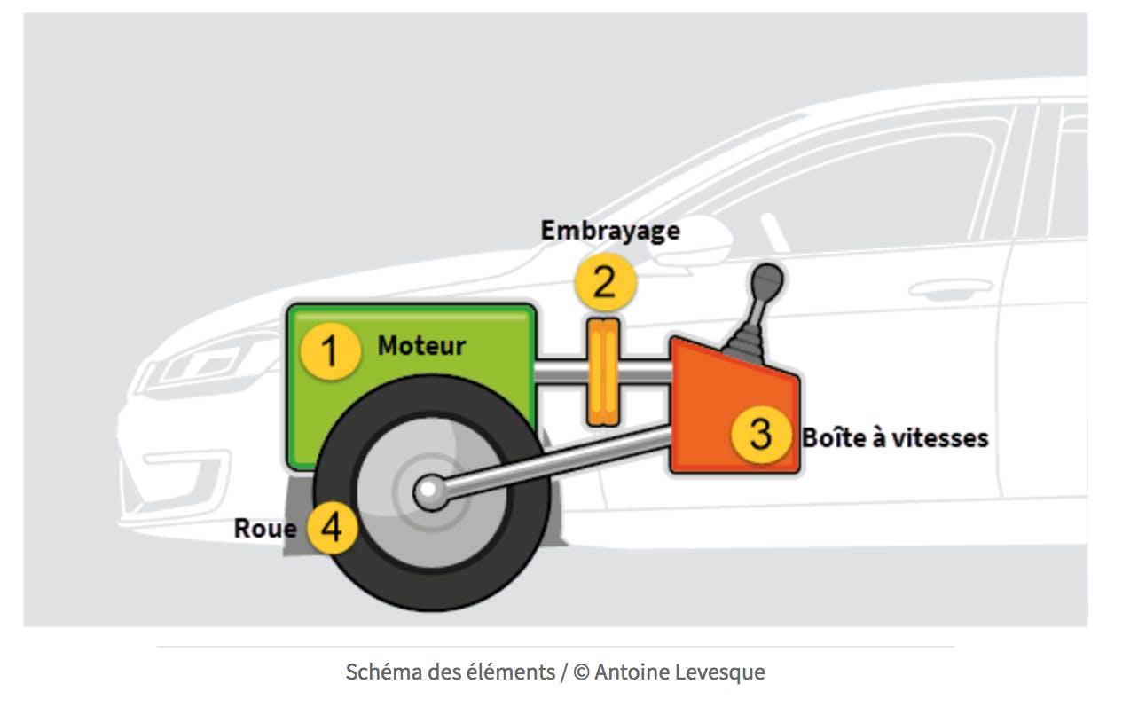 Mécanique du véhicule : les éléments