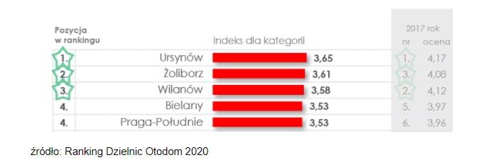 Ranking Dzielnic Otodom 2020