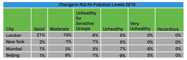 Air pollution table