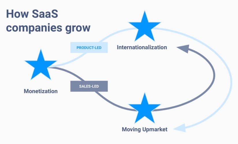 the best growth strategies for SaaS