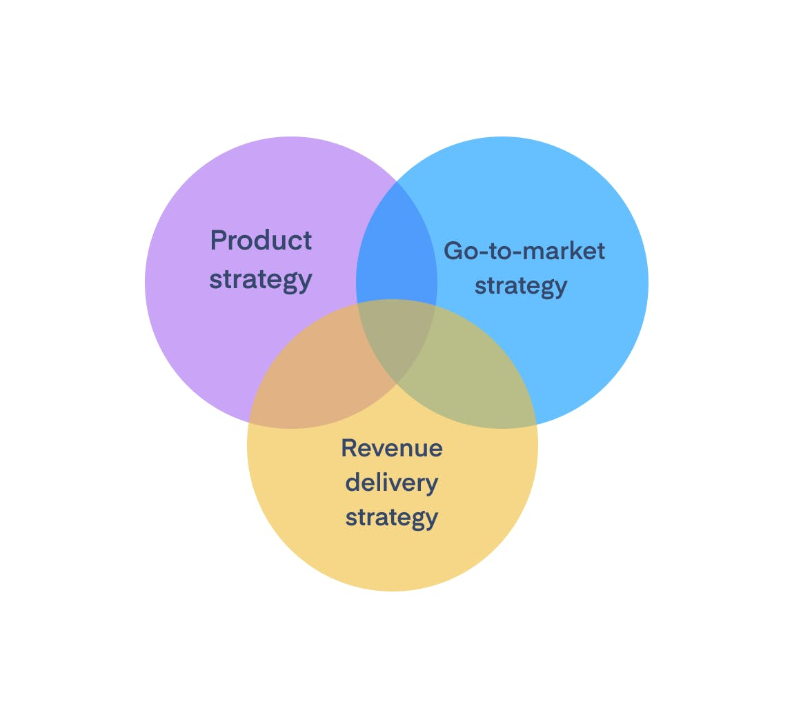 Venn diagram: Product strategy, go-to-to-market strategy, revenue delivery strategy