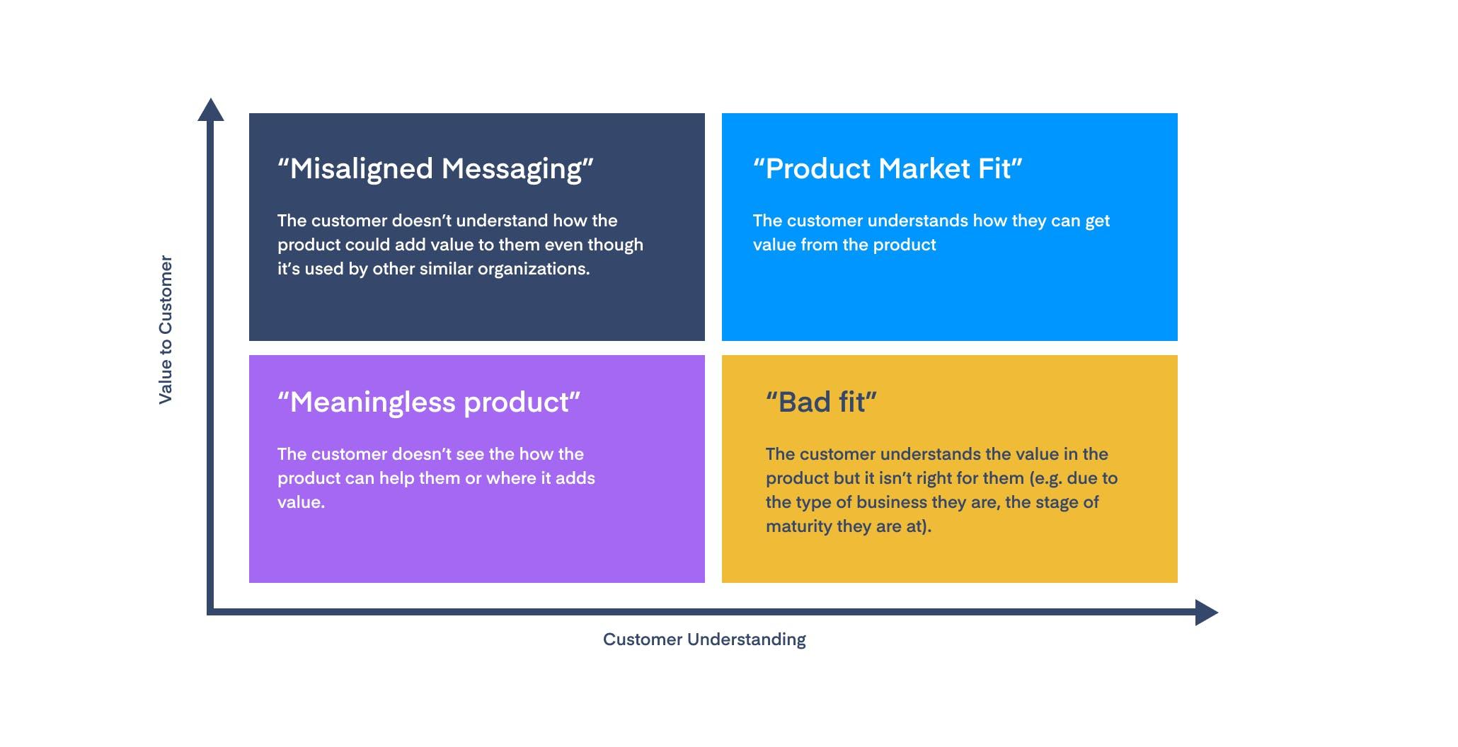 Product market fit: Value to customer vs customer understanding