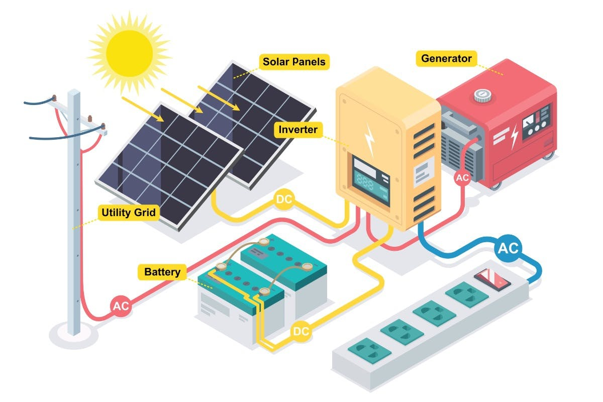 A diagram showing how a hybrid inverter works with solar panels, battery storage, electricity generators, and the utility grid to power a home.