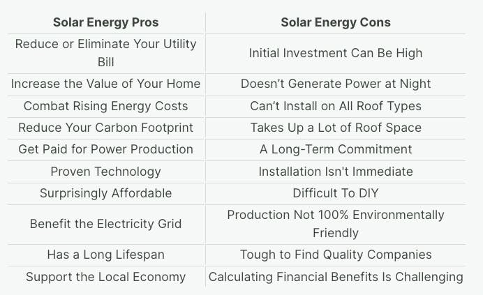 Table that outlines the pros and cons of solar energy.