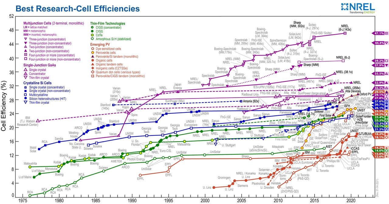 Chart of the Best Research-Cel Solar Panel Efficiency Over Time