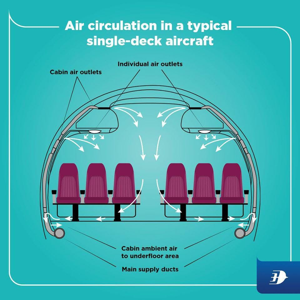 Illustration of Air circulation in a typical single deck aircraft