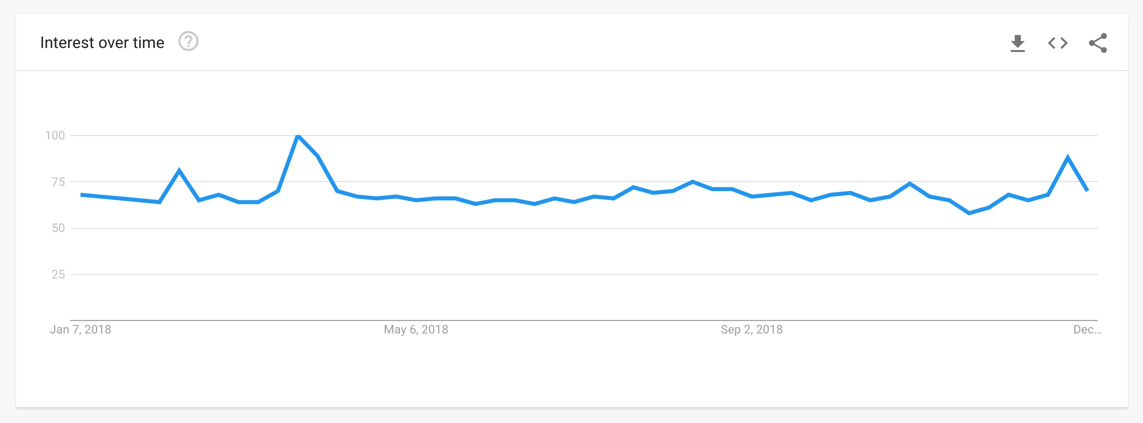 Google Trends. United States. 2018. Web Search.