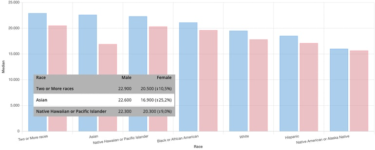 Figure 2 - Median salary of laborers by Gender and Race - From PayAnalytics reporting tool