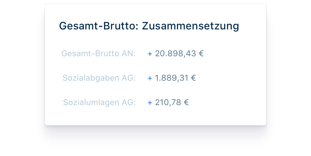 Monatliche Zusammenfassung der Mitarbeiterkosten