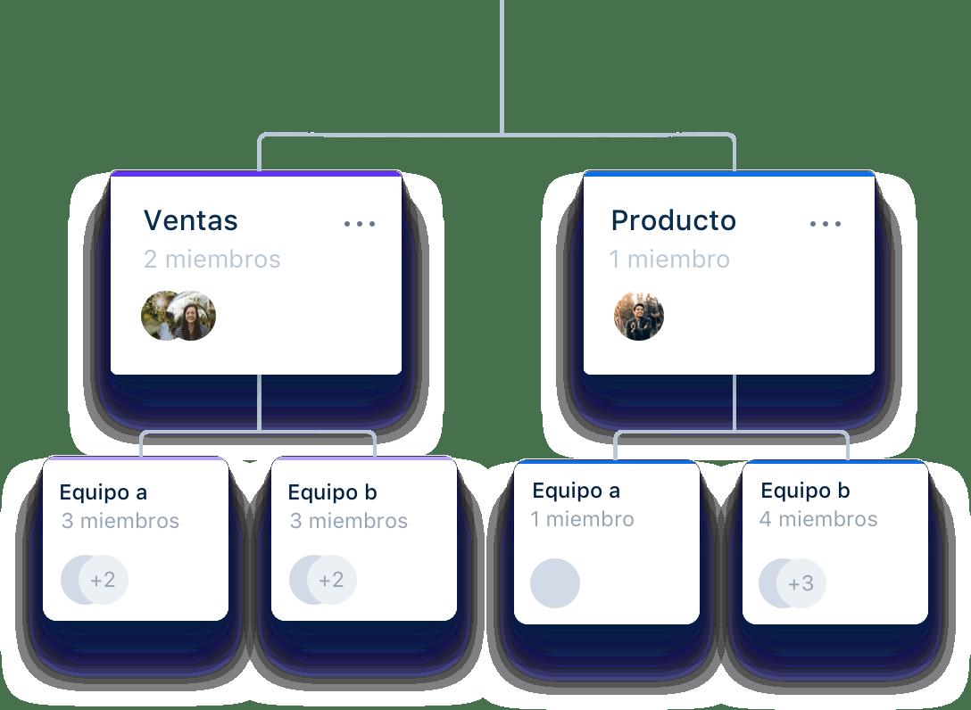 Crea el organigrama de tu empresa
