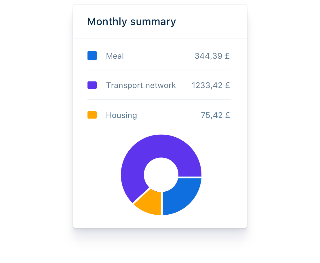 Summary report of your expenses