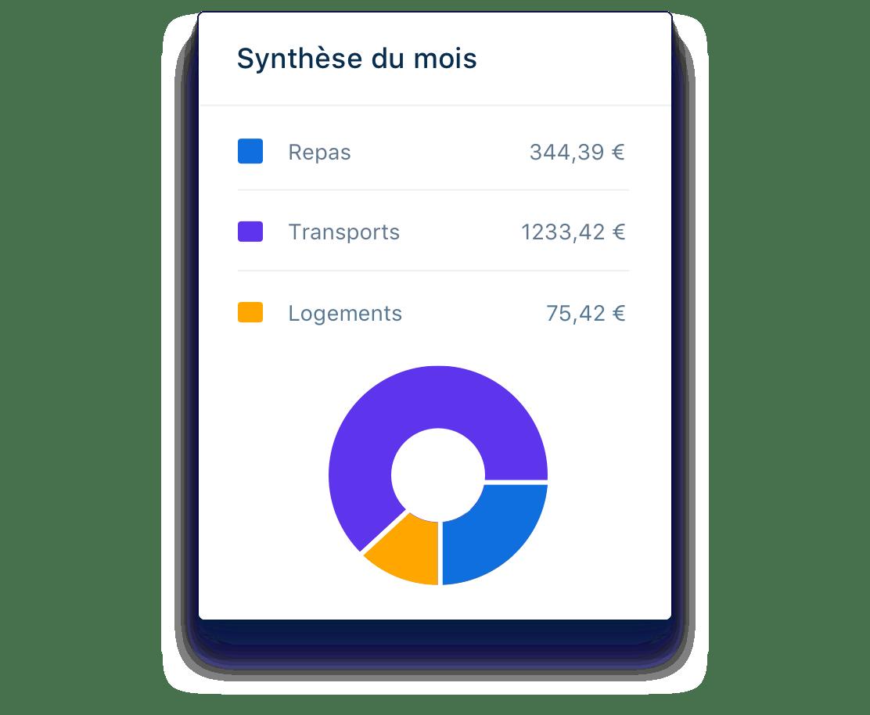 Synthèse personnalisée et vue détaillée