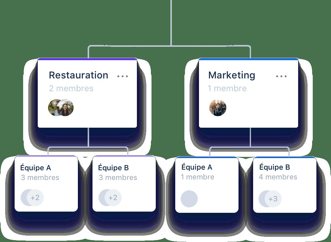 Créez vos organigrammes et accordez des droits de validation et de visualisation