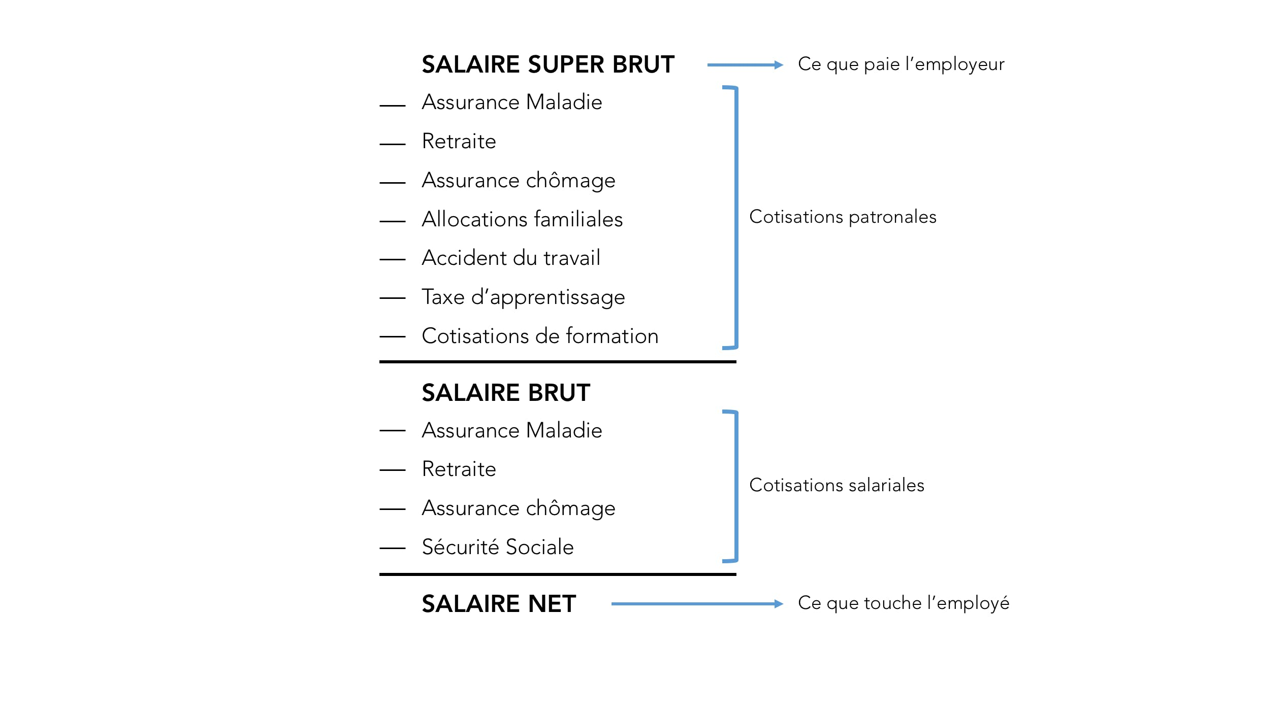 schema cotisations sociales