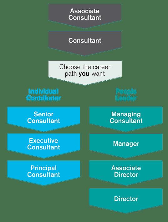 Exemple de parcours de carrière chez Hudson, spécialiste du recrutement.