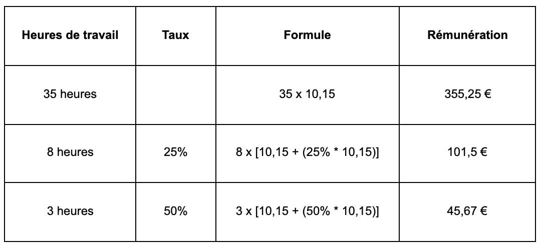 tableau calcul heures supplementaires