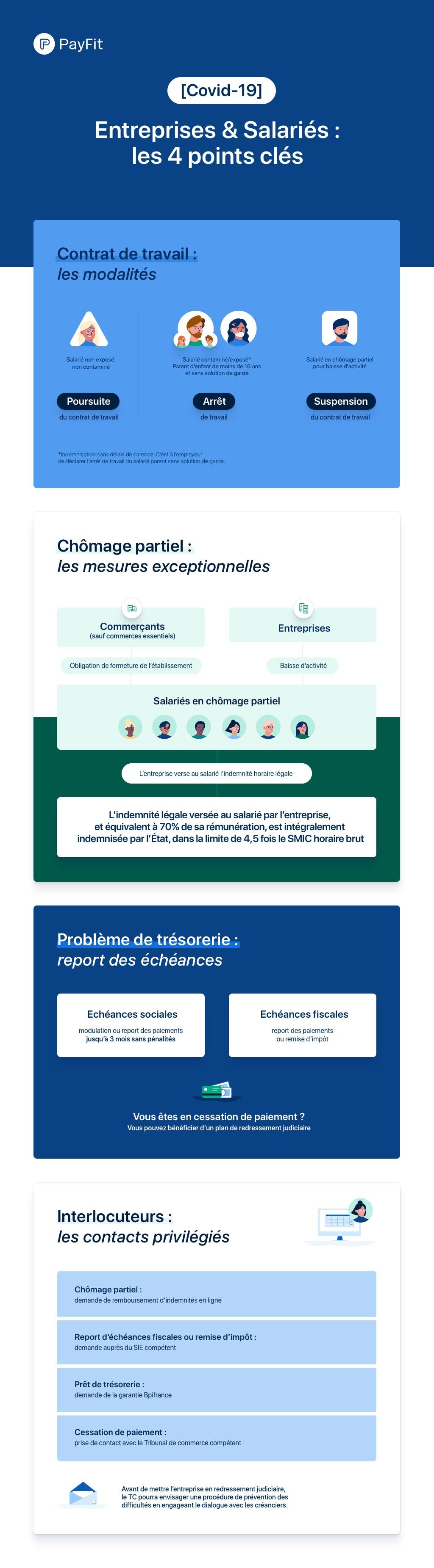 infographie droit du travail covid