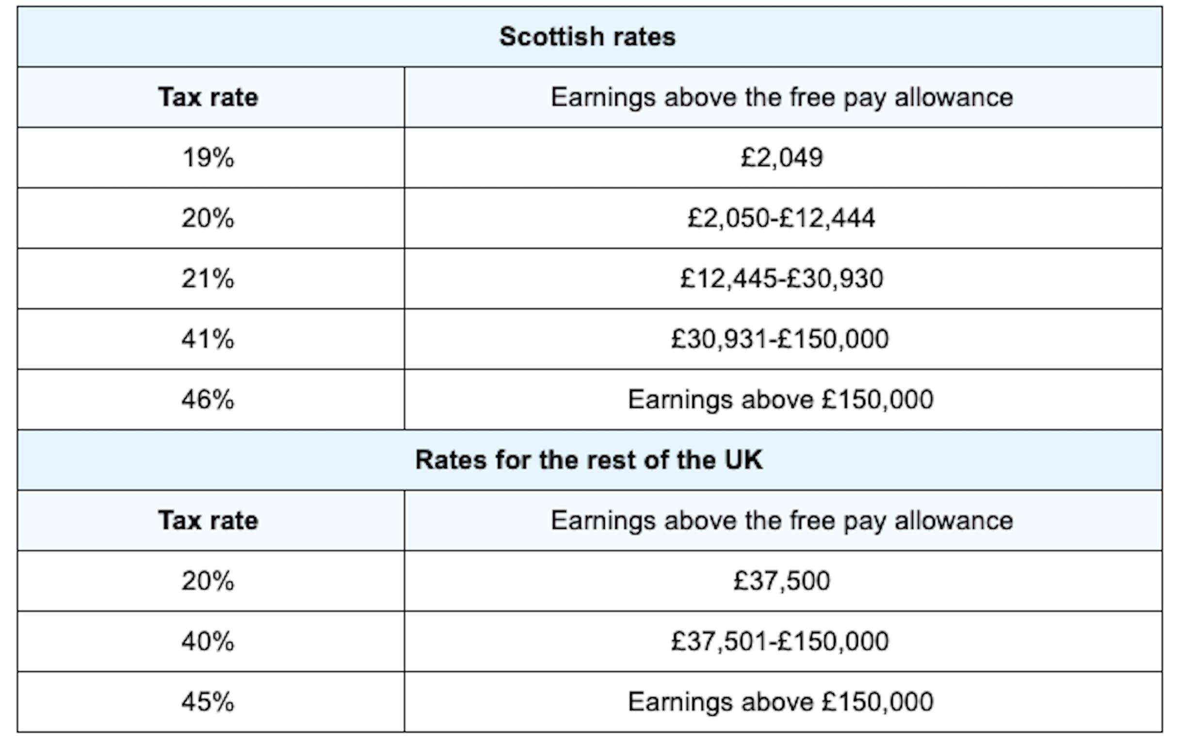 UK tax rates.