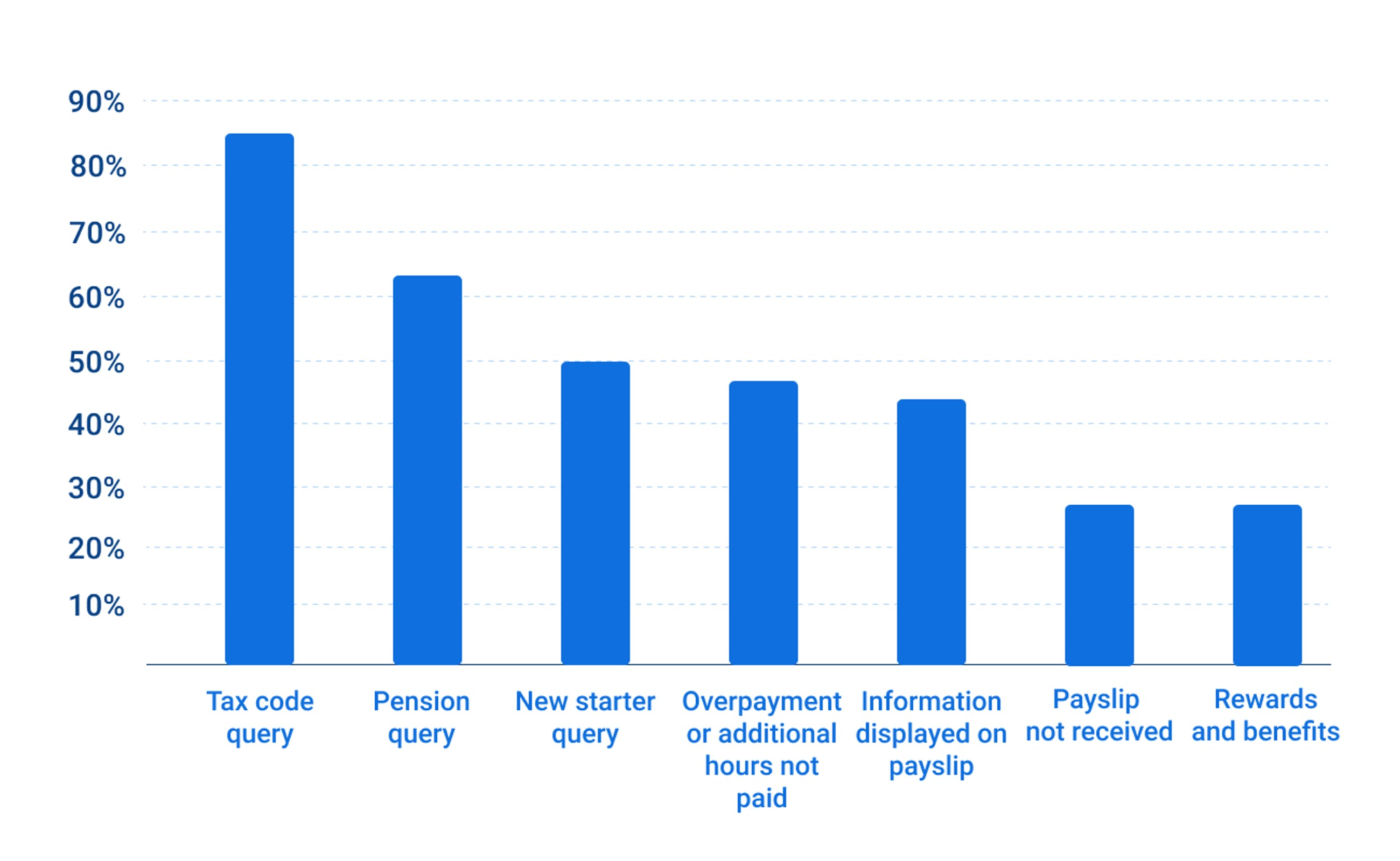 Queries received by payroll departments.