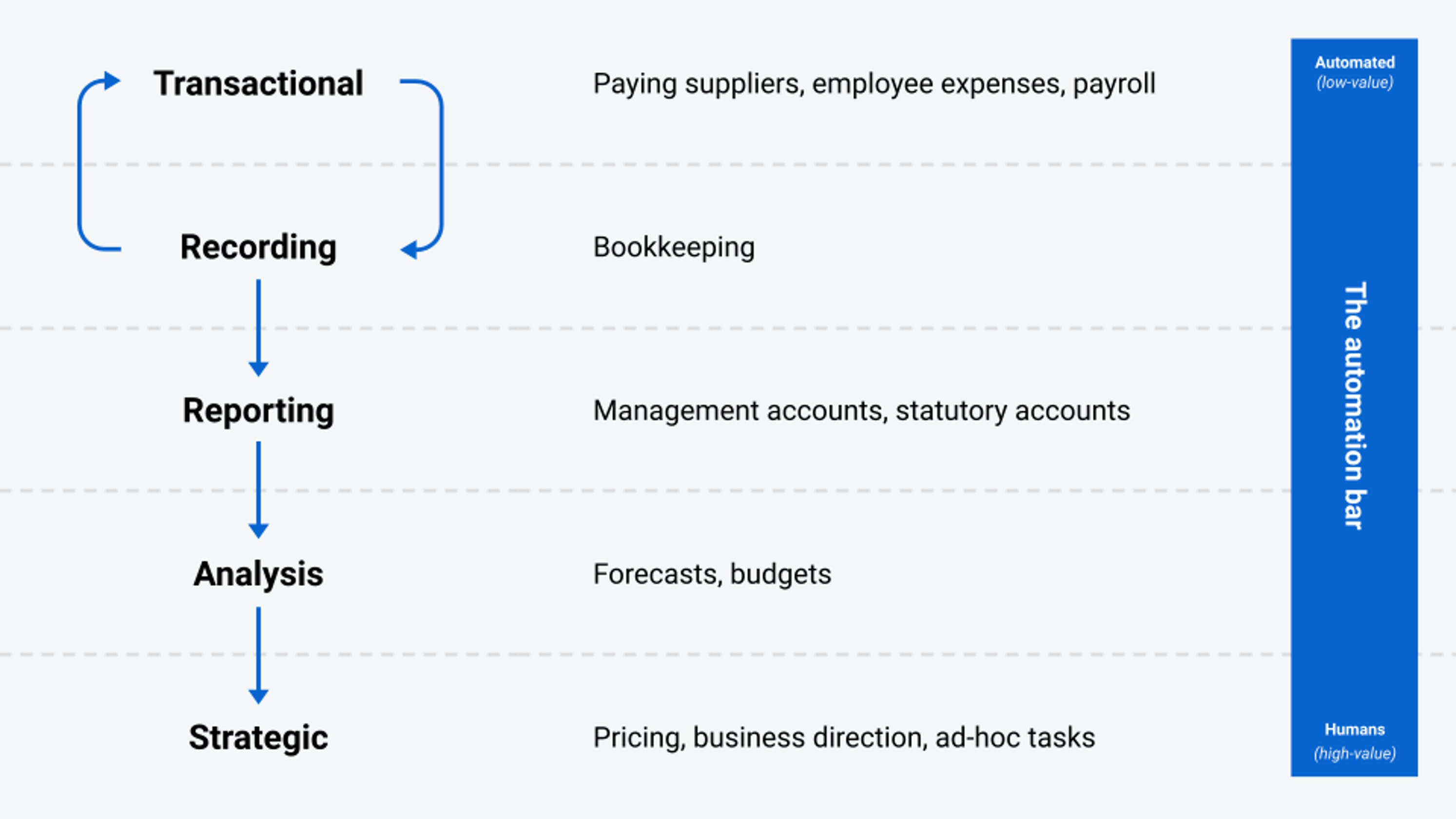Automating finance tasks.