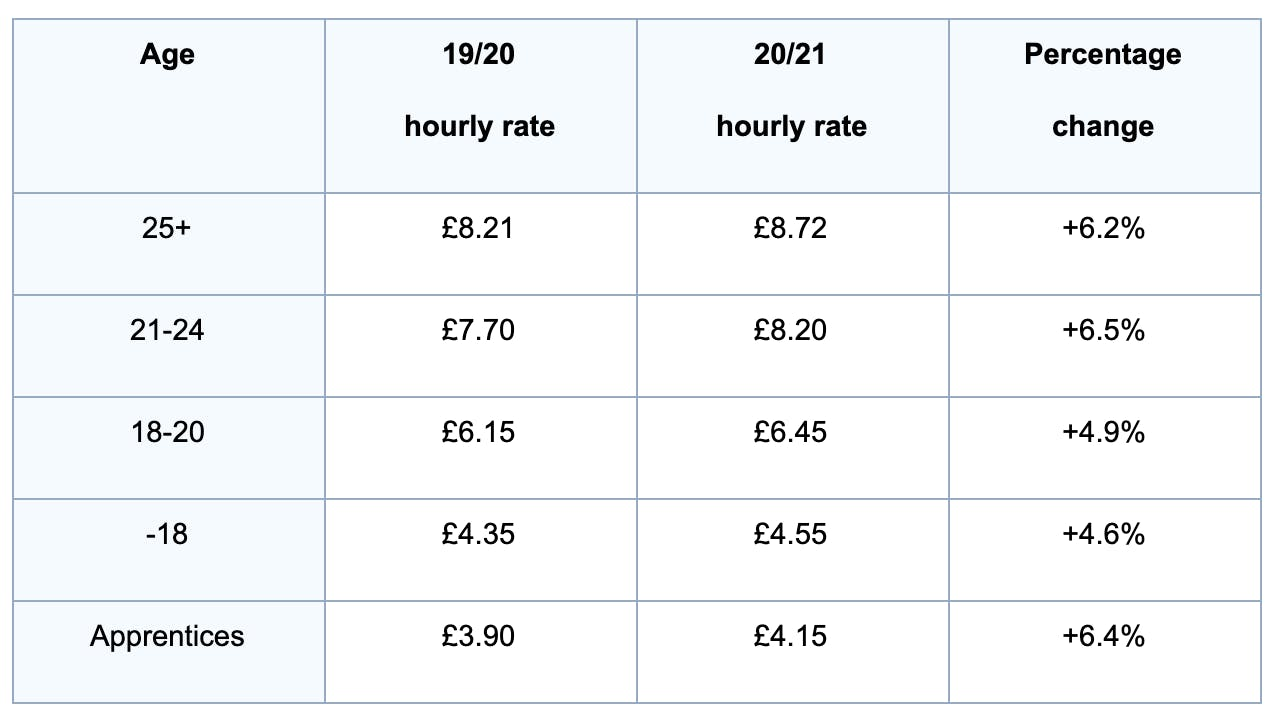 National Minimum and Living Wage rates 2020/21.