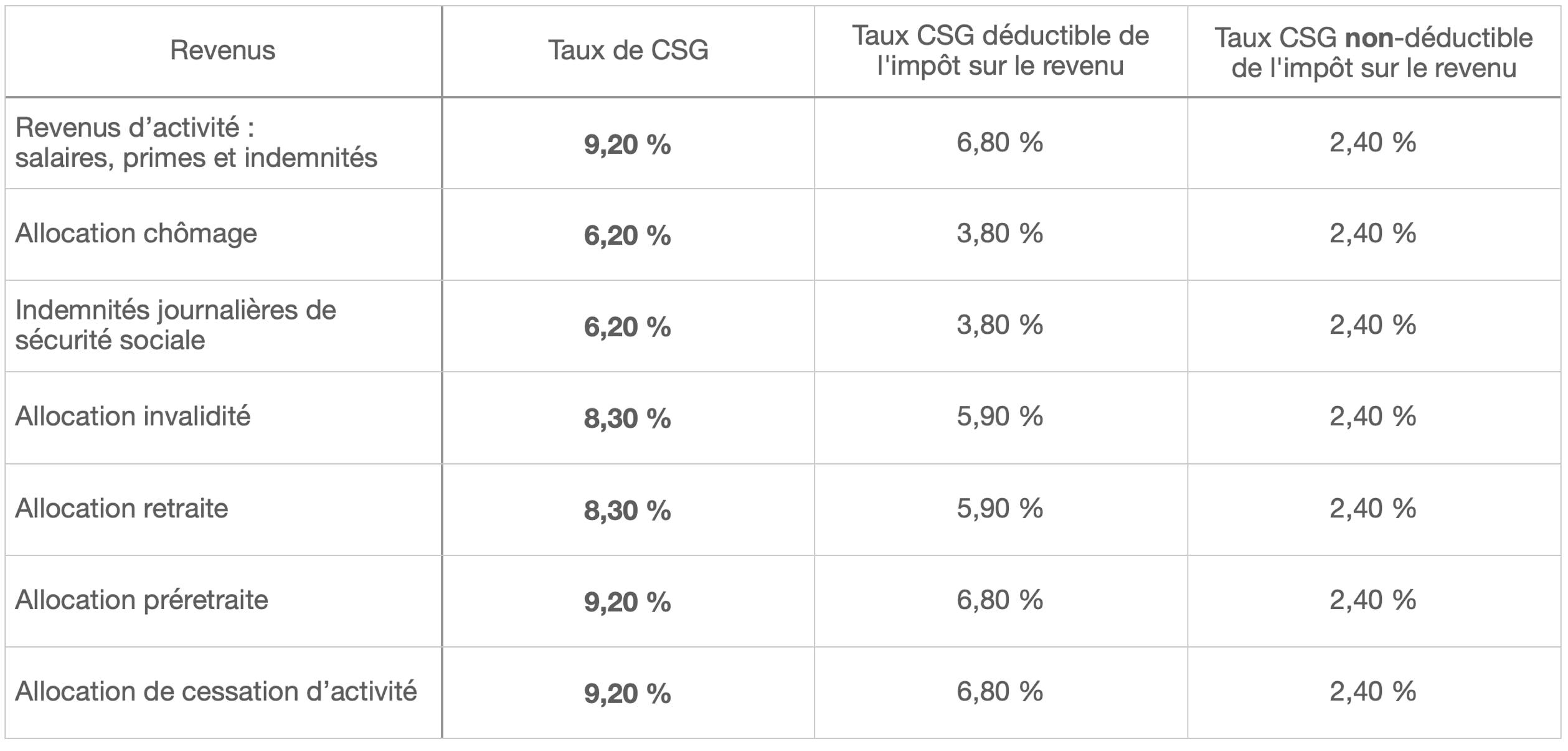 Résumé des taux de la CSG