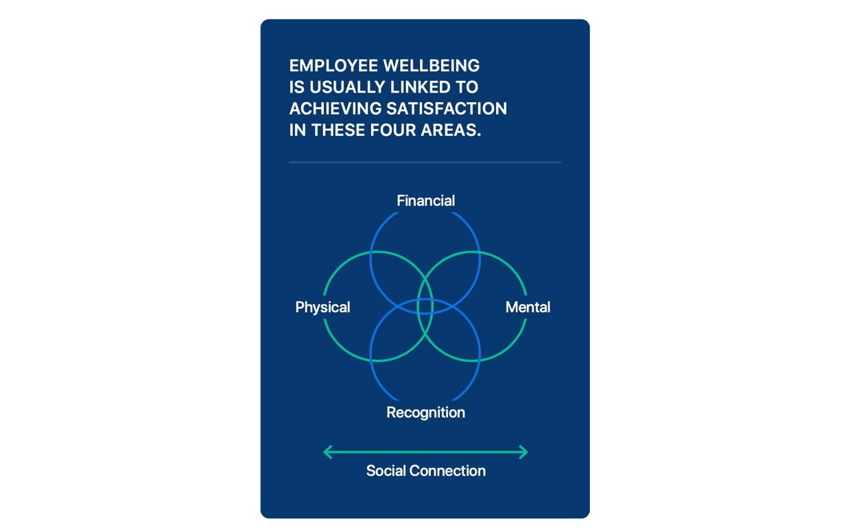 Achieving employee wellbeing.