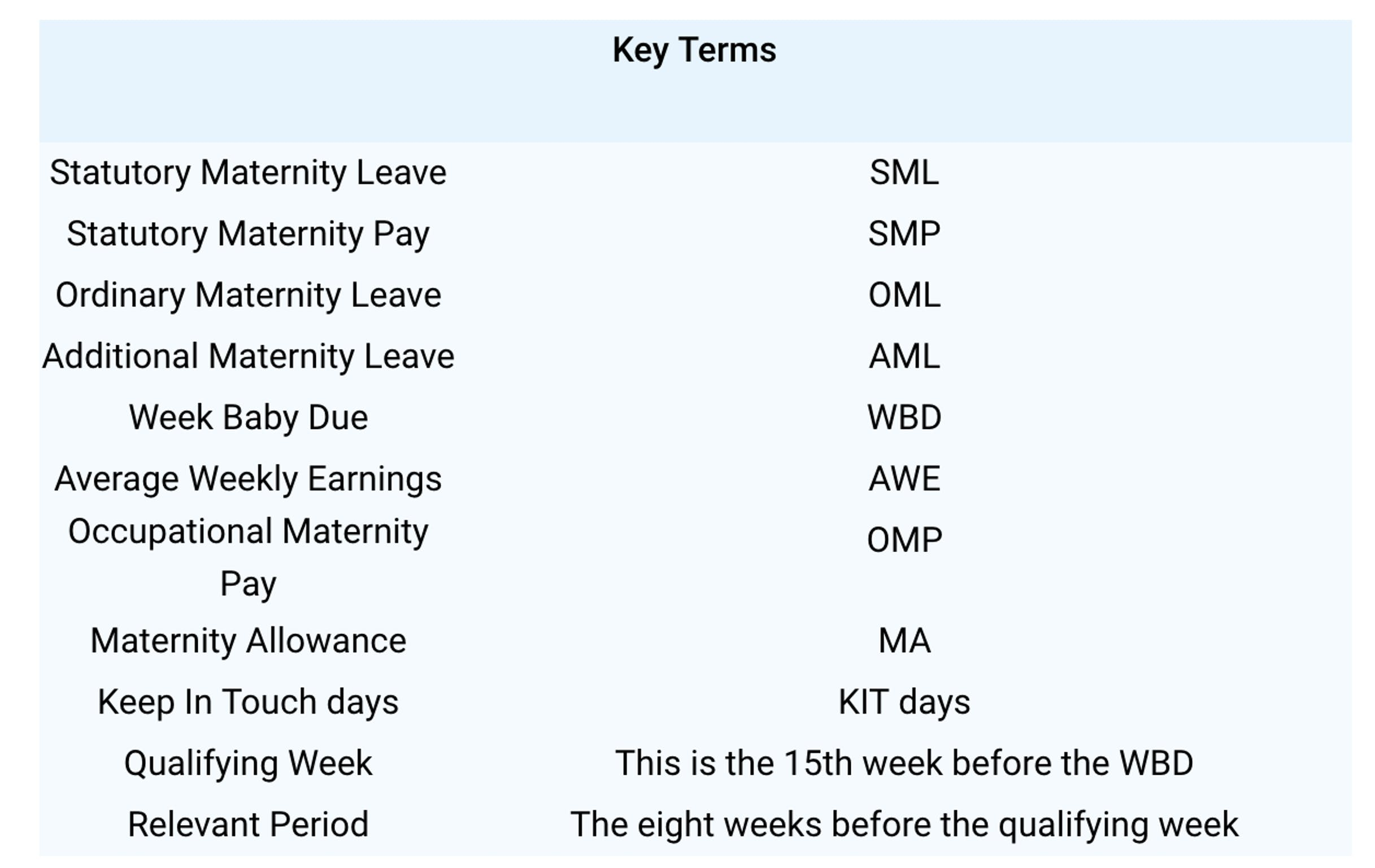 Maternity leave - key terms.