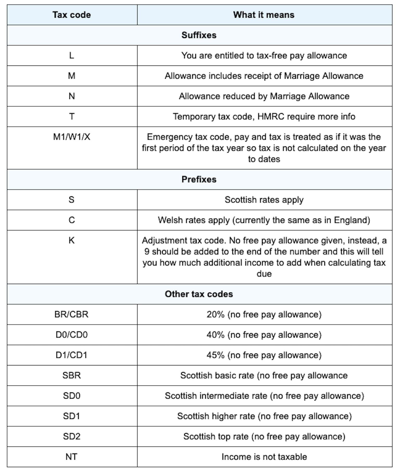 Tax codes.